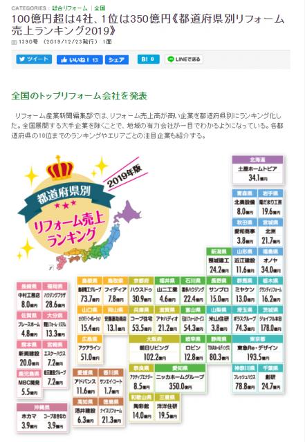 鹿児島・宮崎リフォーム業者売上ランキング