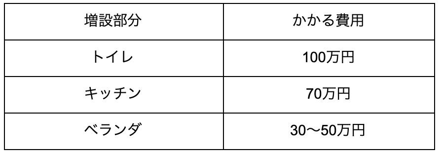 2階増築表