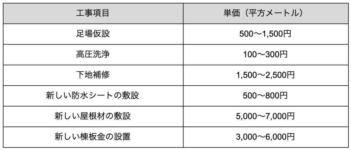 工場 屋根 カバー 工法 費用